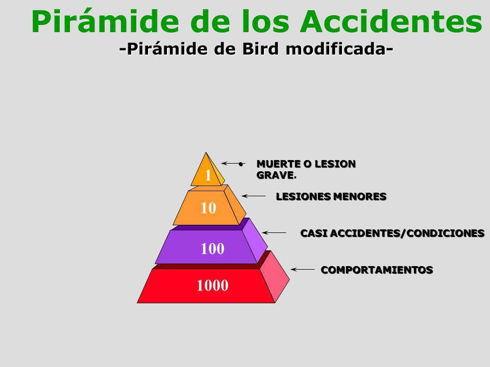 MUERTE O LESION GRAVEMUERTE O LESION GRAVE. LESIONES MENORES CASI ACCIDENTES/CONDICIONES COMPORTAMIENTOS 1000 1 10 100 Pirámide de los Accidentes -Pir