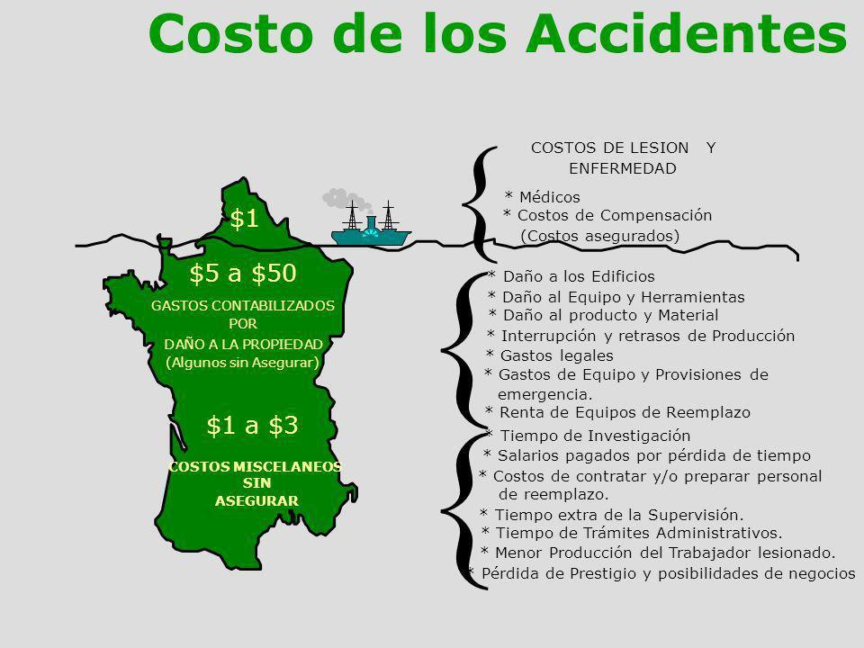 Costo de los Accidentes $1 $1 a $3 $5 a $50 { COSTOS DE LESION Y ENFERMEDAD * Médicos * Costos de Compensación (Costos asegurados) { * Daño a los Edif