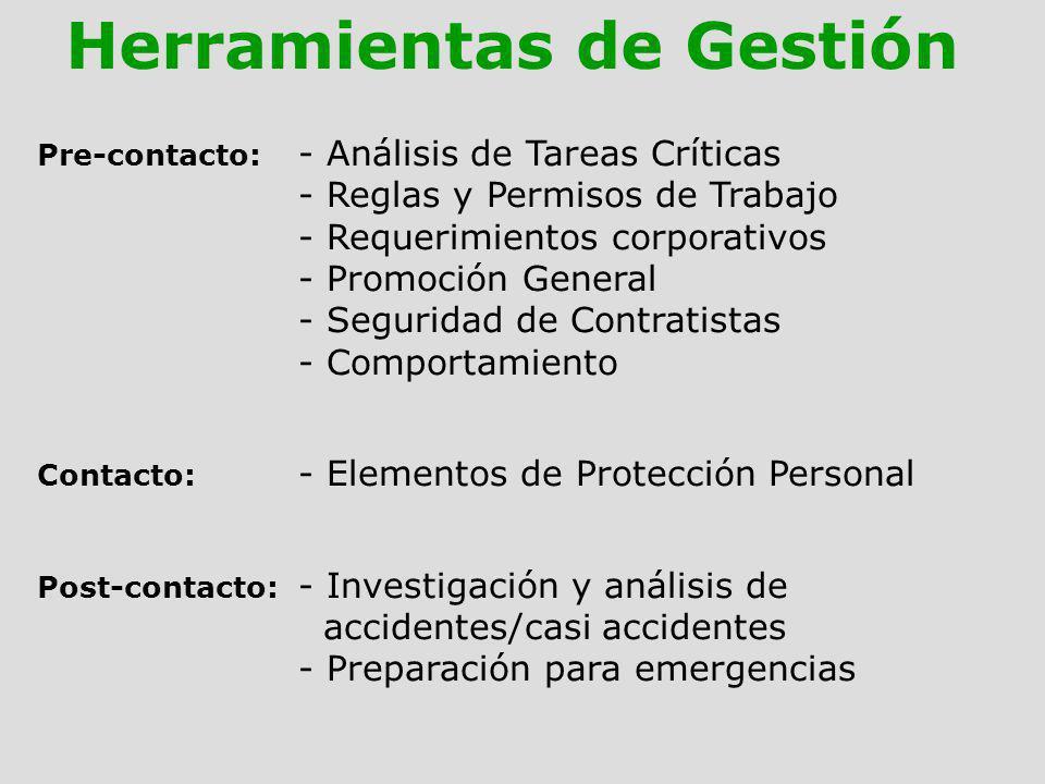 Pre-contacto: - Análisis de Tareas Críticas - Reglas y Permisos de Trabajo - Requerimientos corporativos - Promoción General - Seguridad de Contratist