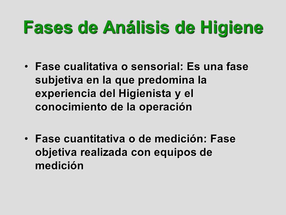 Fases de Análisis de Higiene Fase cualitativa o sensorial: Es una fase subjetiva en la que predomina la experiencia del Higienista y el conocimiento d