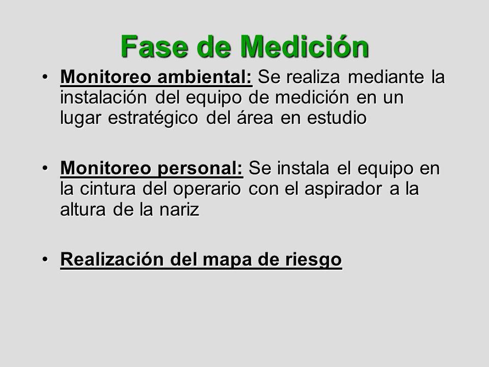Fase de Medición Monitoreo ambiental: Se realiza mediante la instalación del equipo de medición en un lugar estratégico del área en estudioMonitoreo a