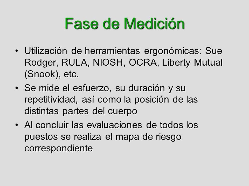 Fase de Medición Utilización de herramientas ergonómicas: Sue Rodger, RULA, NIOSH, OCRA, Liberty Mutual (Snook), etc.Utilización de herramientas ergon