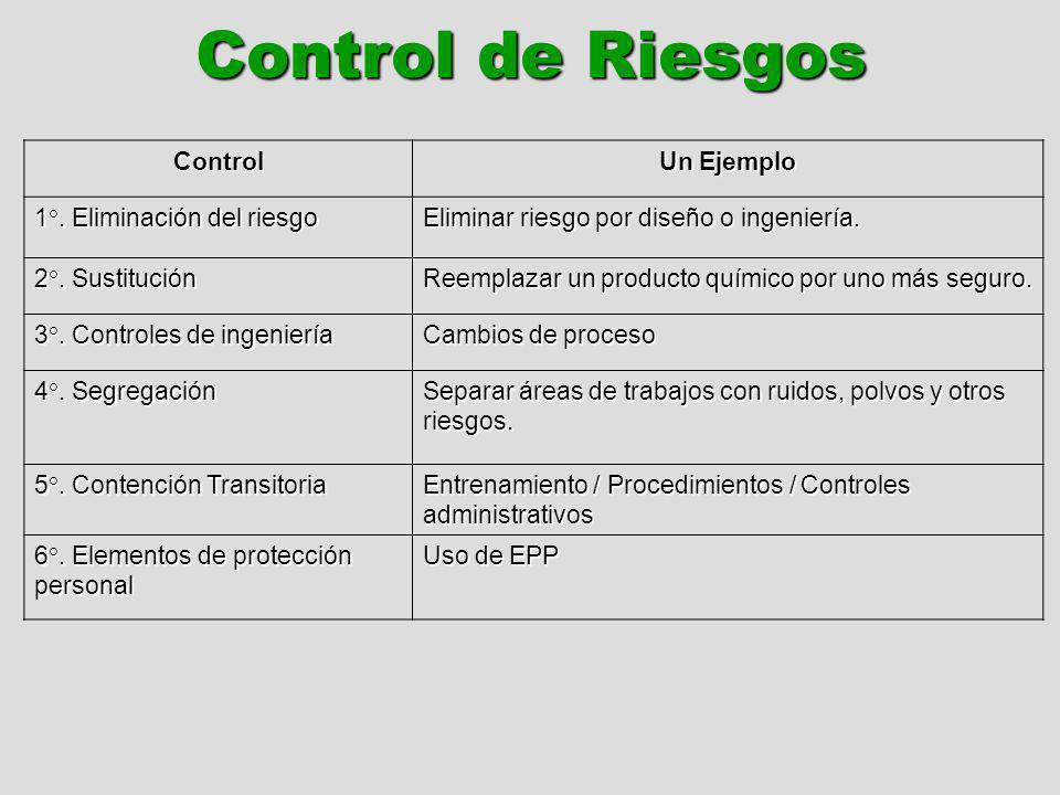 Control de Riesgos Control Un Ejemplo 1°. Eliminación del riesgo Eliminar riesgo por diseño o ingeniería. 2°. Sustitución Reemplazar un producto quími
