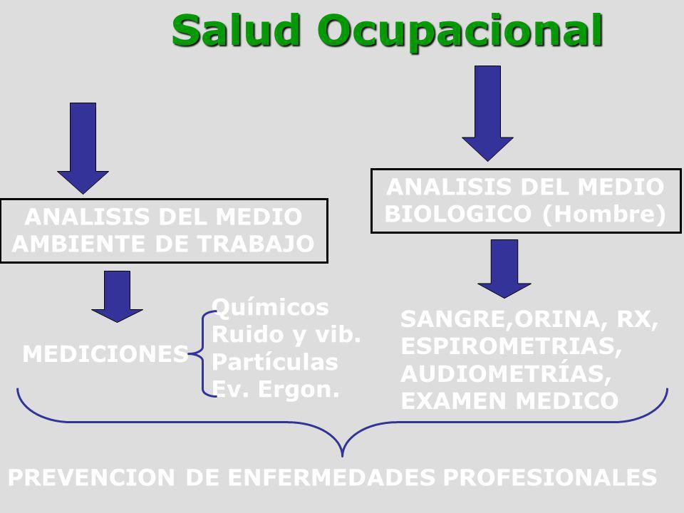 ANALISIS DEL MEDIO AMBIENTE DE TRABAJO ANALISIS DEL MEDIO BIOLOGICO (Hombre) MEDICIONES SANGRE,ORINA, RX, ESPIROMETRIAS, AUDIOMETRÍAS, EXAMEN MEDICO P