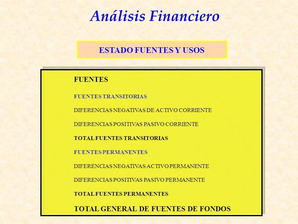 Análisis Financiero FUENTES FUENTES TRANSITORIAS DIFERENCIAS NEGATIVAS DE ACTIVO CORRIENTE DIFERENCIAS POSITIVAS PASIVO CORRIENTE TOTAL FUENTES TRANSITORIAS FUENTES PERMANENTES DIFERENCIAS NEGATIVAS ACTIVO PERMANENTE DIFERENCIAS POSITIVAS PASIVO PERMANENTE TOTAL FUENTES PERMANENTES TOTAL GENERAL DE FUENTES DE FONDOS ESTADO FUENTES Y USOS