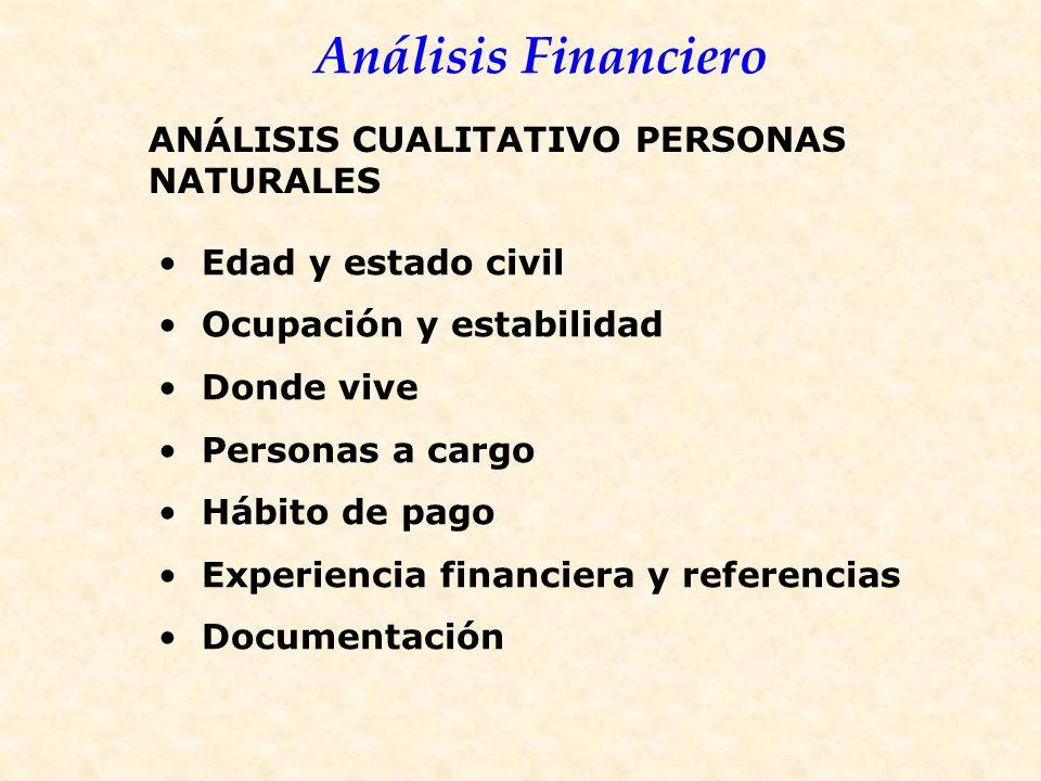 Análisis Financiero Edad y estado civil Ocupación y estabilidad Donde vive Personas a cargo Hábito de pago Experiencia financiera y referencias Documentación ANÁLISIS CUALITATIVO PERSONAS NATURALES