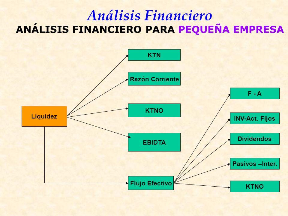 Análisis Financiero Liquidez KTN Razón Corriente Flujo Efectivo F - A INV-Act.