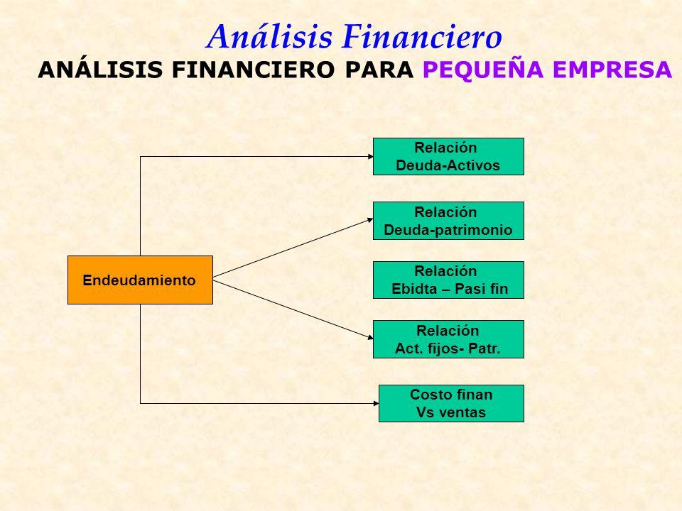 Análisis Financiero Endeudamiento Relación Deuda-Activos Relación Act.
