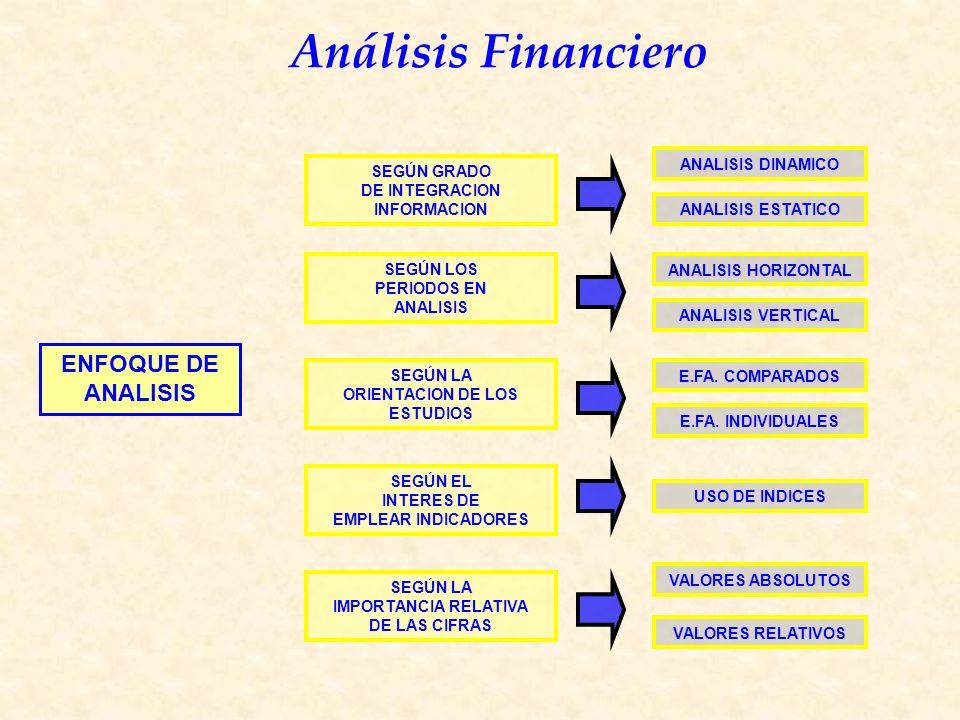 Análisis Financiero SEGÚN GRADO DE INTEGRACION INFORMACION SEGÚN LOS PERIODOS EN ANALISIS SEGÚN LA ORIENTACION DE LOS ESTUDIOS SEGÚN EL INTERES DE EMPLEAR INDICADORES SEGÚN LA IMPORTANCIA RELATIVA DE LAS CIFRAS ANALISIS DINAMICO ANALISIS ESTATICO ANALISIS HORIZONTAL ANALISIS VERTICAL E.FA.