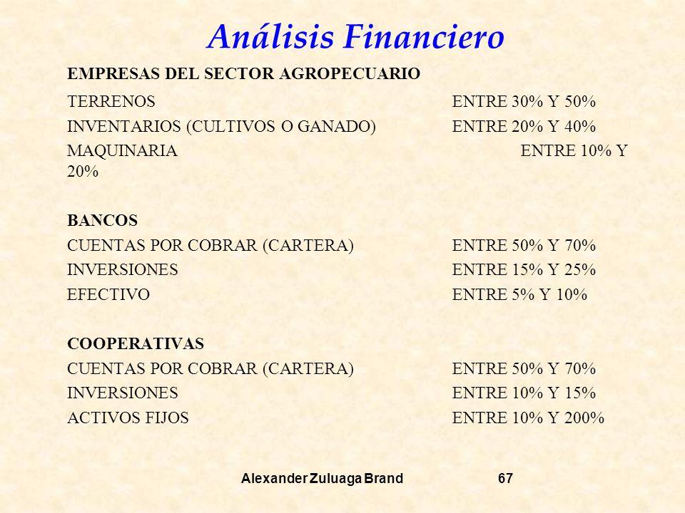 Análisis Financiero Alexander Zuluaga Brand67 EMPRESAS DEL SECTOR AGROPECUARIO TERRENOSENTRE 30% Y 50% INVENTARIOS (CULTIVOS O GANADO)ENTRE 20% Y 40% MAQUINARIAENTRE 10% Y 20% BANCOS CUENTAS POR COBRAR (CARTERA)ENTRE 50% Y 70% INVERSIONESENTRE 15% Y 25% EFECTIVOENTRE 5% Y 10% COOPERATIVAS CUENTAS POR COBRAR (CARTERA)ENTRE 50% Y 70% INVERSIONESENTRE 10% Y 15% ACTIVOS FIJOSENTRE 10% Y 200%
