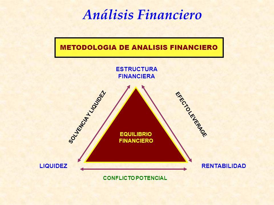 Análisis Financiero EQUILIBRIO FINANCIERO LIQUIDEZRENTABILIDAD ESTRUCTURA FINANCIERA CONFLICTO POTENCIAL SOLVENCIA Y LIQUIDEZ EFECTO LEVERAGE METODOLOGIA DE ANALISIS FINANCIERO