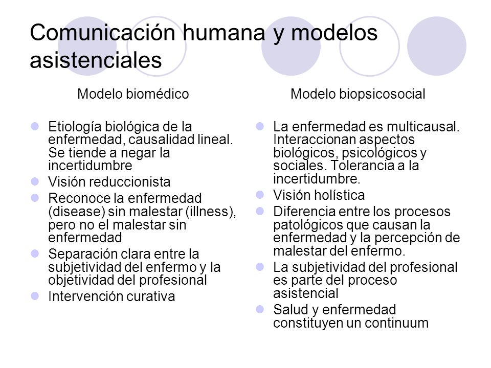 Comunicación humana y modelos asistenciales Modelo biomédico Etiología biológica de la enfermedad, causalidad lineal. Se tiende a negar la incertidumb