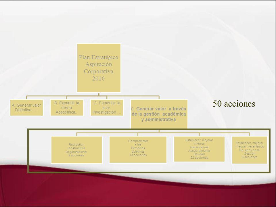 Desarrollar innovación Competencias Funcionales de Gestión Directiva Gestionar estrategia y redes Gestionar planes, programas y su financiamiento Gestionar personas y equipos de trabajo Controlar la Gestión Director Administrativo (Vicerrector)