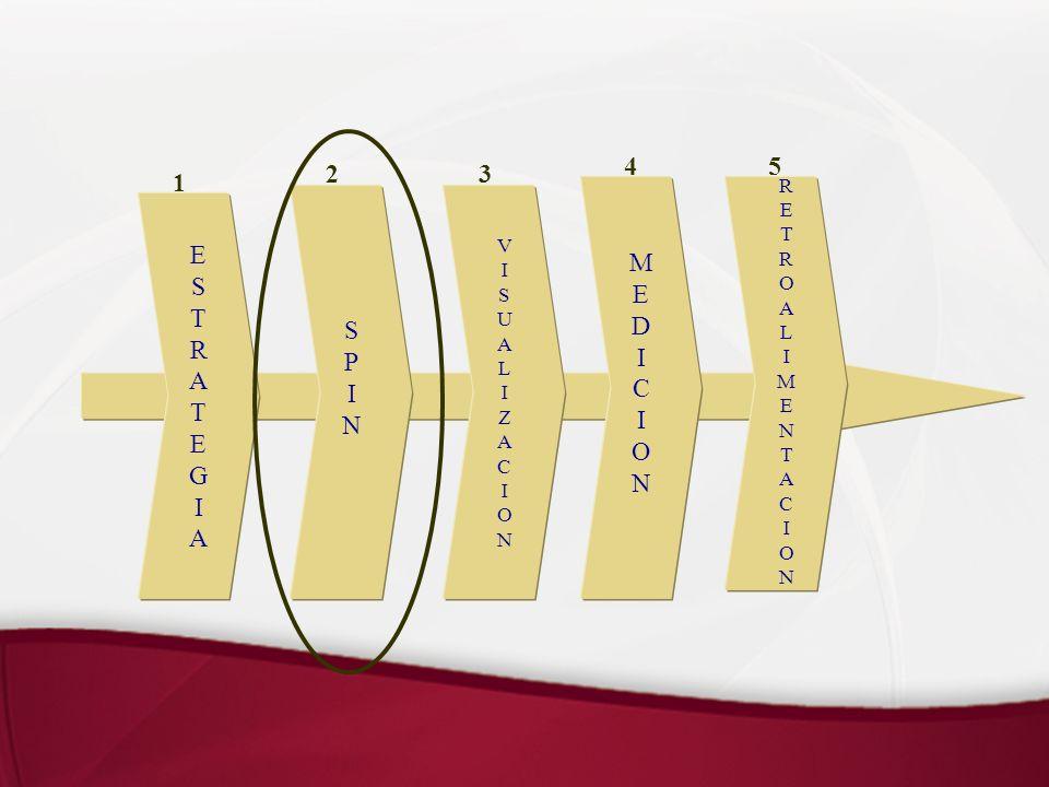 Flujo Etapa I del Proyecto Universidad de Talca Diagnóstico Inicial Elaboración de Perfiles de Competencias Levantamiento Competencias Conductuales Levantamiento Competencias Funcionales Difusión a Equipos Claves Ubicación Actual Formación Comité Directivo Elaboración de Modelo de Competencias Universidad de Talca Revisión de Antecedentes Organizacionales Análisis de Procesos Funcionales Avances y Validación de Productos por Comité Directivo Desarrollo de Capacidades Internas en la Universidad de Talca