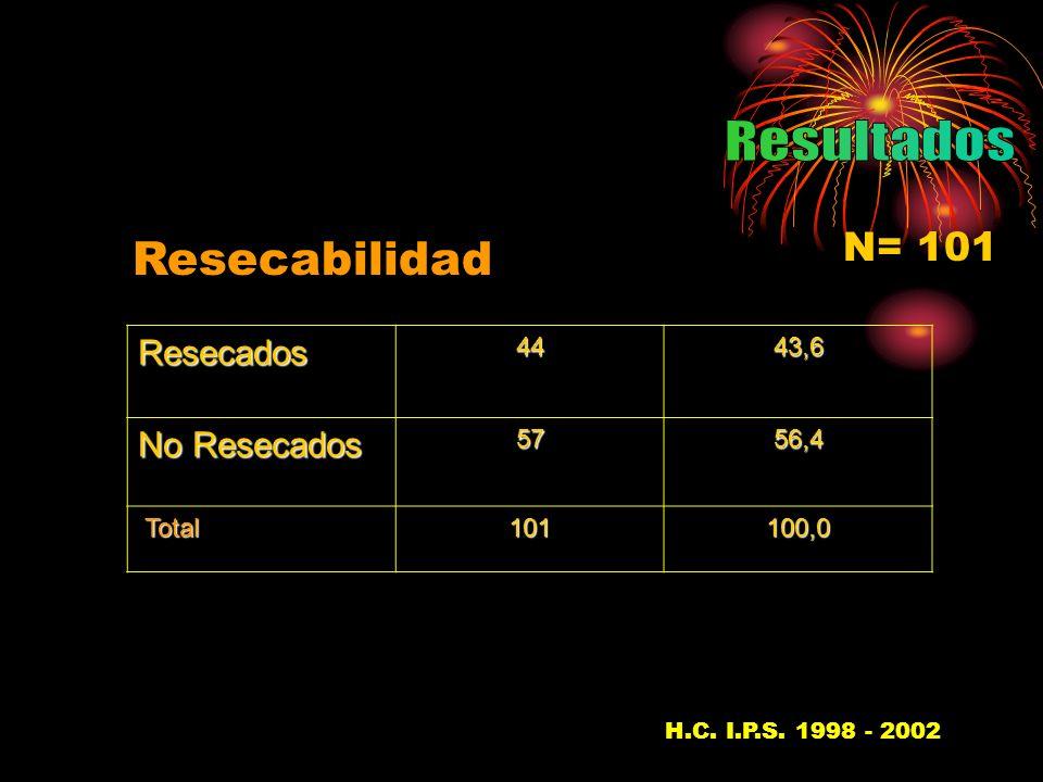 Resecados4443,6 No Resecados 5756,4 Total Total101100,0 Resecabilidad H.C.