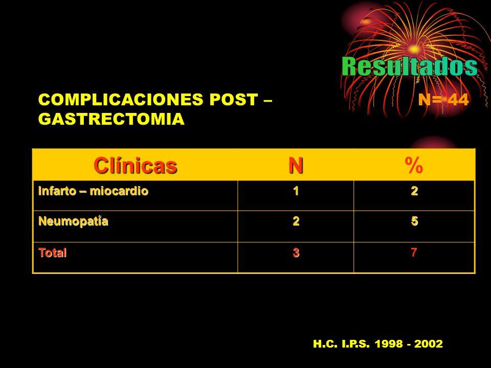 COMPLICACIONES POST – GASTRECTOMIA N= 44ClínicasN% Infarto – miocardio 12 Neumopatía25 Total37 H.C.
