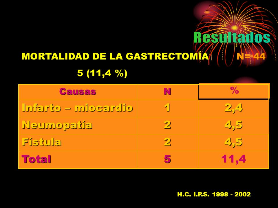 MORTALIDAD DE LA GASTRECTOMÍA 5 (11,4 %) N= 44 2,41 Infarto – miocardio 4,52Neumopatía 11,45Total 4,52Fístula % NCausas H.C.