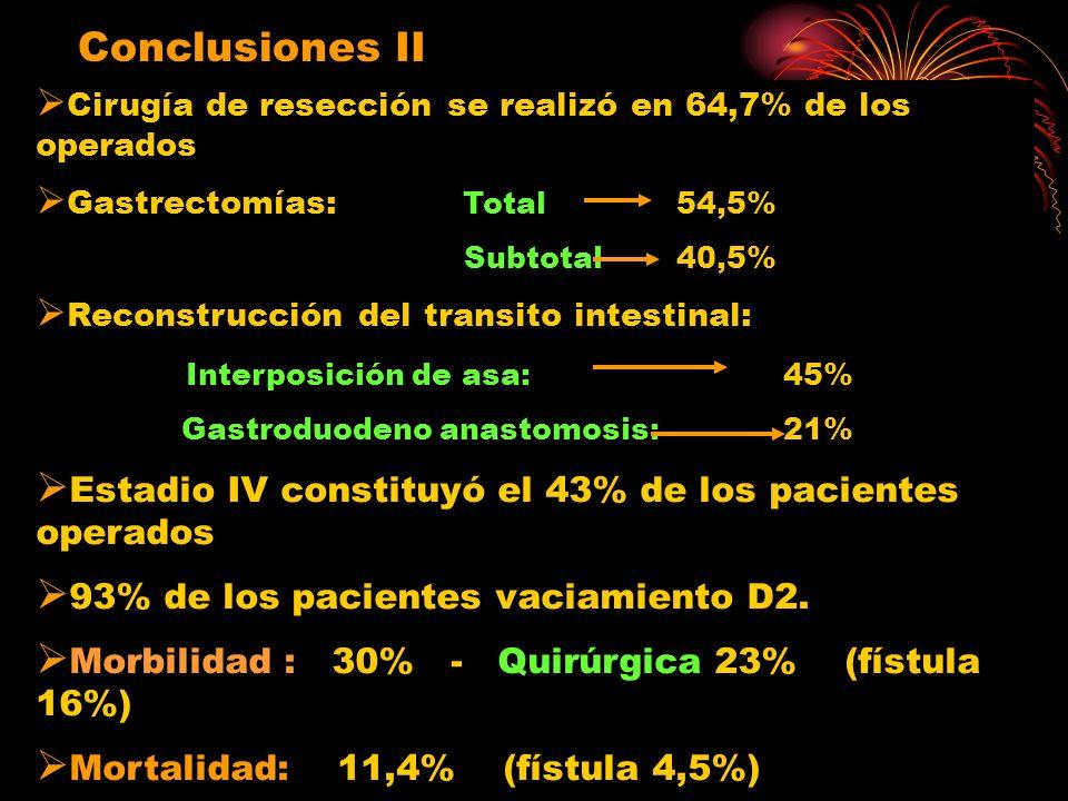 Conclusiones II Cirugía de resección se realizó en 64,7% de los operados Cirugía de resección se realizó en 64,7% de los operados Gastrectomías: Total 54,5% Gastrectomías: Total 54,5% Subtotal40,5% Subtotal40,5% Reconstrucción del transito intestinal: Reconstrucción del transito intestinal: Interposición de asa:45% Interposición de asa:45% Gastroduodeno anastomosis:21% Gastroduodeno anastomosis:21% Estadio IV constituyó el 43% de los pacientes operados Estadio IV constituyó el 43% de los pacientes operados 93% de los pacientes vaciamiento D2.