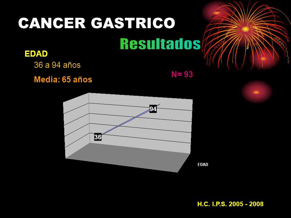EDAD N= 93 36 a 94 años Media: 65 años 37 66,5 87 H.C. I.P.S. 2005 - 200837 CANCER GASTRICO