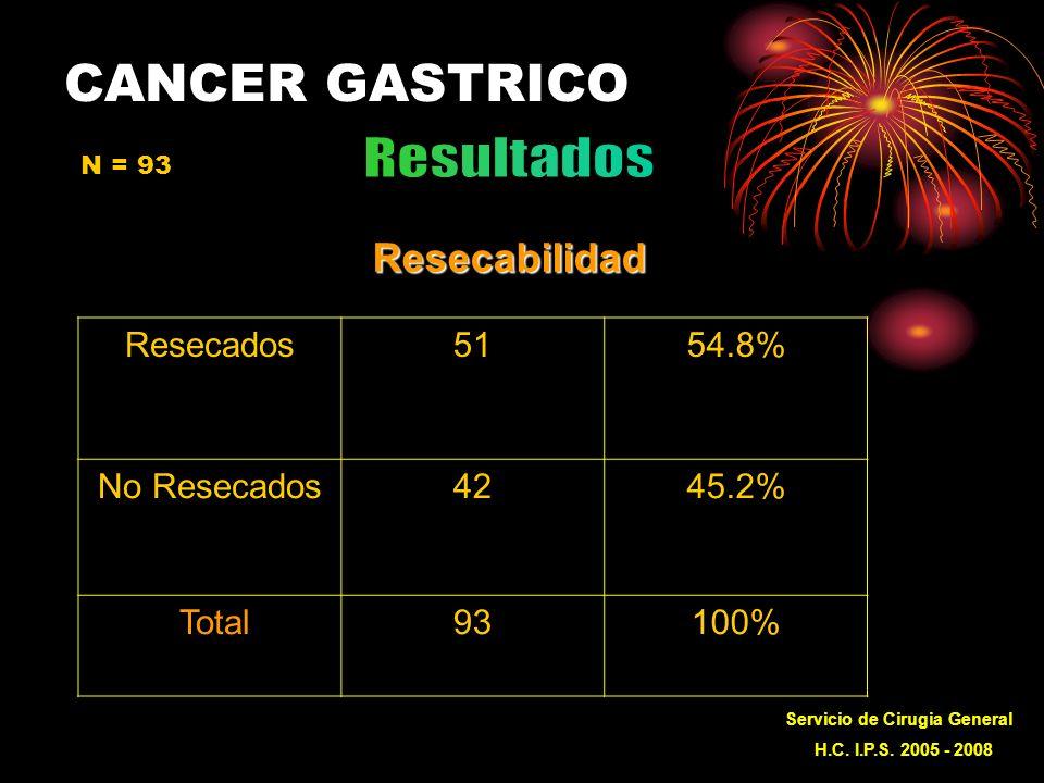 CANCER GASTRICOResecabilidad Resecados5154.8% No Resecados4245.2% Total93100% Servicio de Cirugia General H.C.