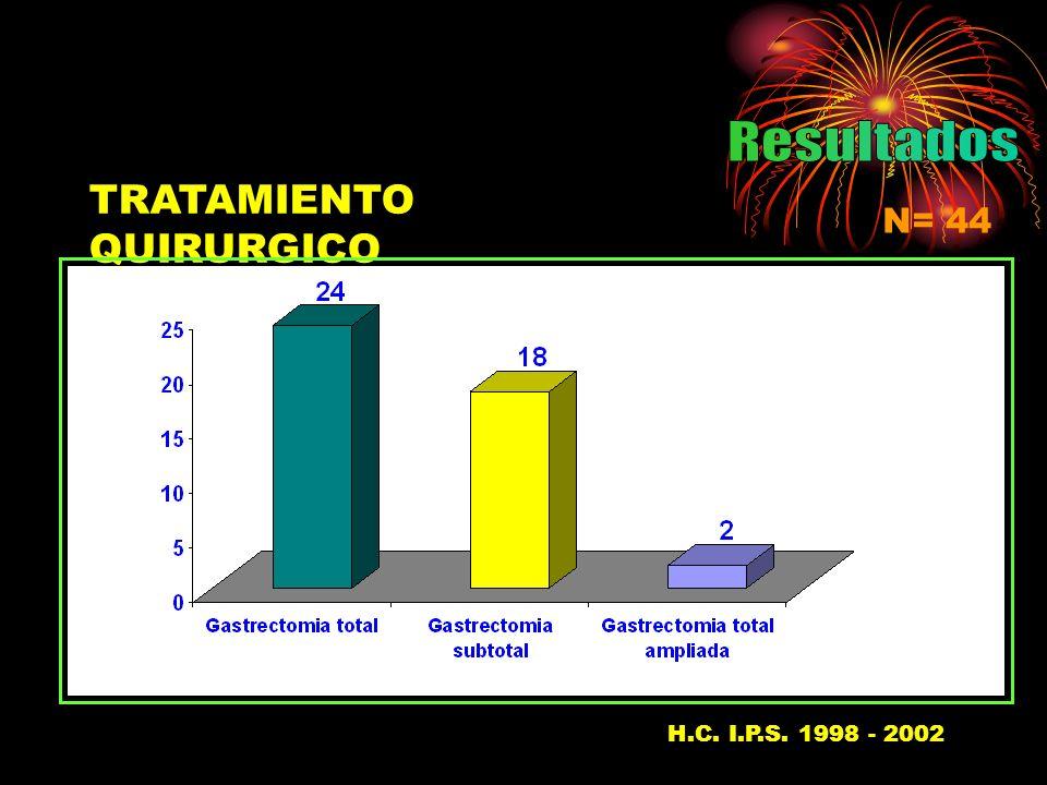TRATAMIENTO QUIRURGICO Gastrectomía N= 44 H.C. I.P.S. 1998 - 200237