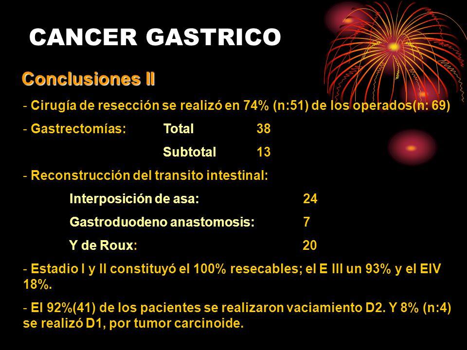 CANCER GASTRICO Conclusiones II - Cirugía de resección se realizó en 74% (n:51) de los operados(n: 69) - Gastrectomías: Total 38 Subtotal13 - Reconstrucción del transito intestinal: Interposición de asa:24 Gastroduodeno anastomosis:7 Y de Roux: 20 - Estadio I y II constituyó el 100% resecables; el E III un 93% y el EIV 18%.