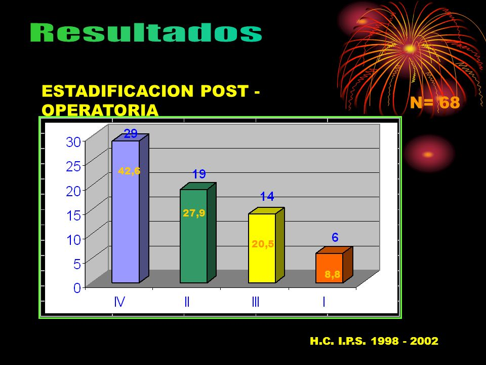 ESTADIFICACION POST - OPERATORIA N= 68 H.C. I.P.S. 1998 - 200237 42,6 27,9 20,5 8,8