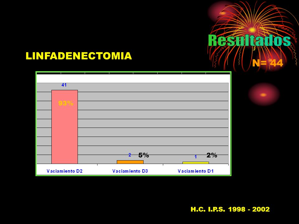 LINFADENECTOMIA N= 44 H.C. I.P.S. 1998 - 200237 5%2% 93%