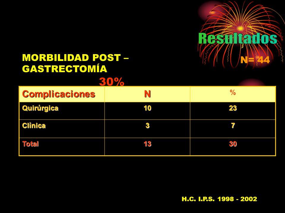 MORBILIDAD POST – GASTRECTOMÍA 30% N= 44 H.C. I.P.S.