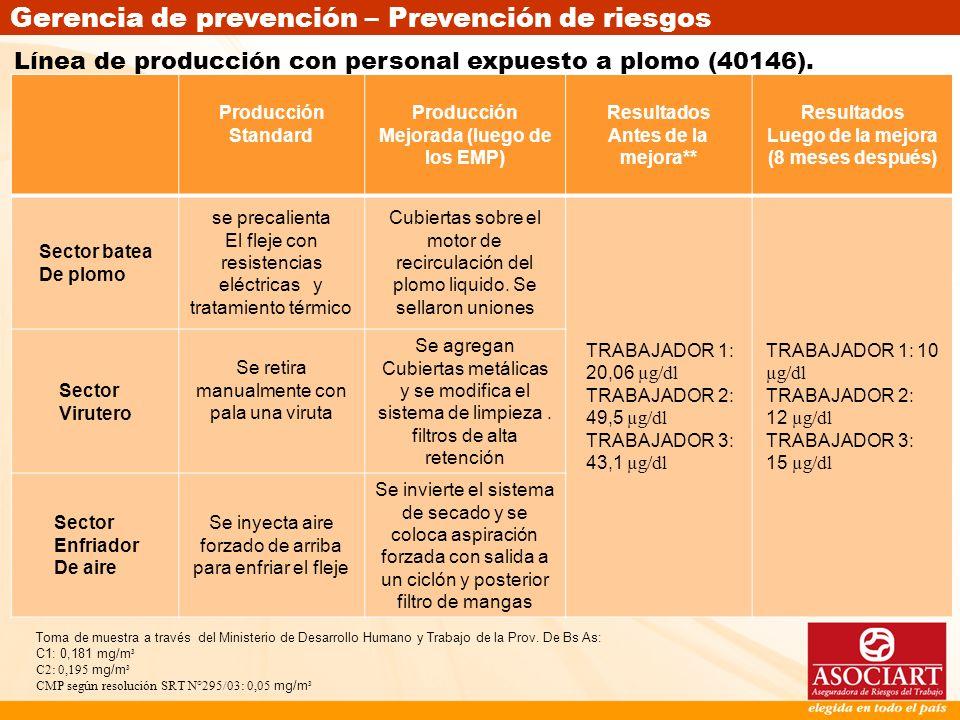 Gerencia de prevención – Prevención de riesgos Producción Standard Producción Mejorada (luego de los EMP) Resultados Antes de la mejora** Resultados L
