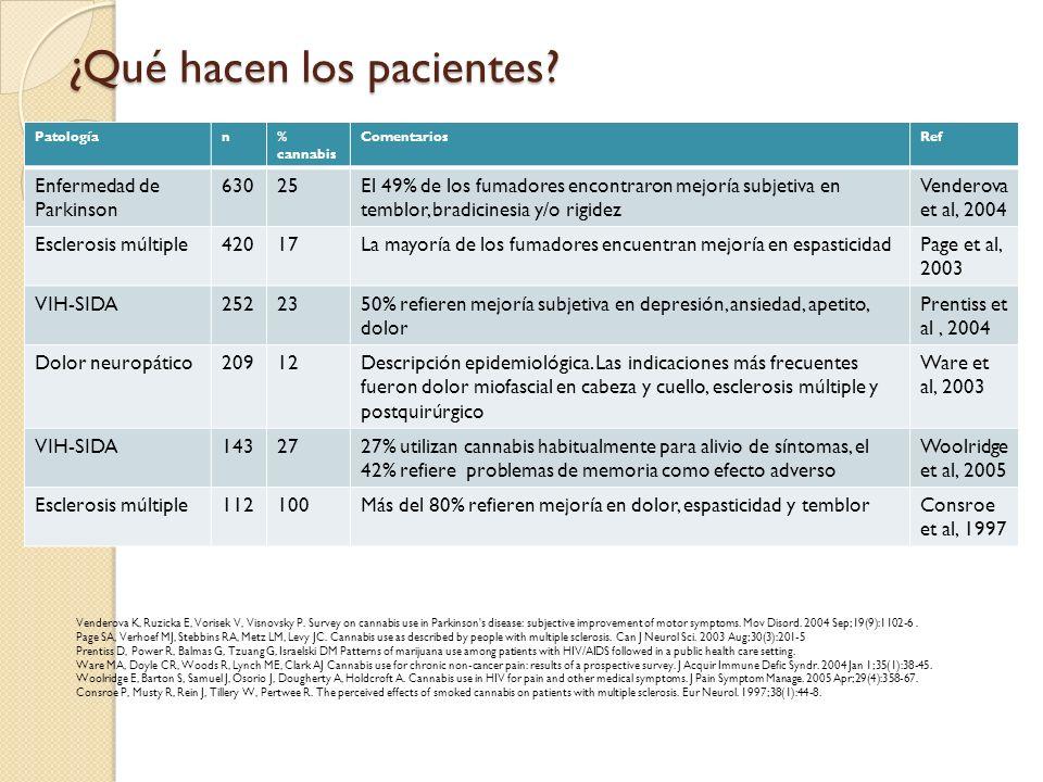 ¿Qué hacen los pacientes? Patologían% cannabis ComentariosRef Enfermedad de Parkinson 63025El 49% de los fumadores encontraron mejoría subjetiva en te