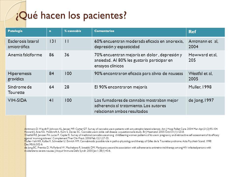 ¿Qué hacen los pacientes? Patologían% cannabisComentarios Ref Esclerosis lateral amiotrófica 1311160% encuentran moderada eficacia en anorexia, depres
