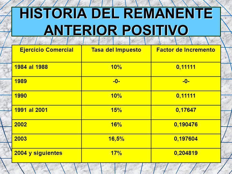 11 HISTORIA DEL REMANENTE ANTERIOR POSITIVO Ejercicio ComercialTasa del ImpuestoFactor de Incremento 1984 al 198810%0,11111 1989-0- 199010%0,11111 199