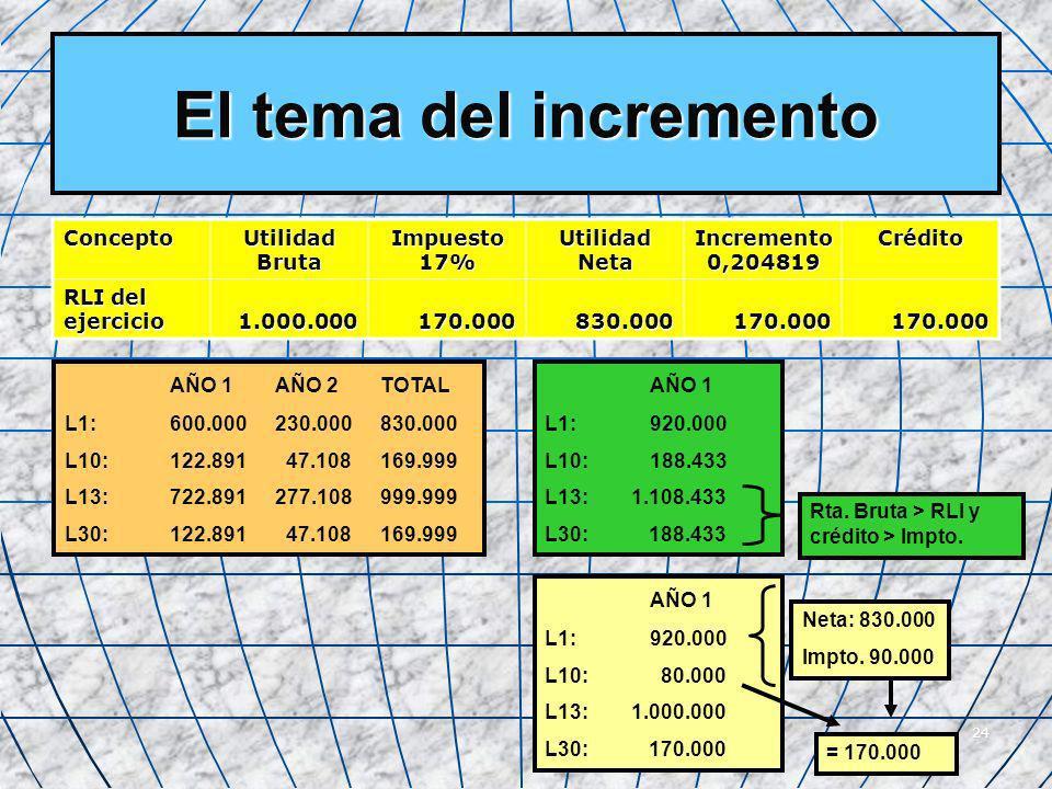 24 El tema del incremento Concepto Utilidad Bruta Impuesto17% Utilidad Neta Incremento0,204819Crédito RLI del ejercicio 1.000.000170.000830.000170.000