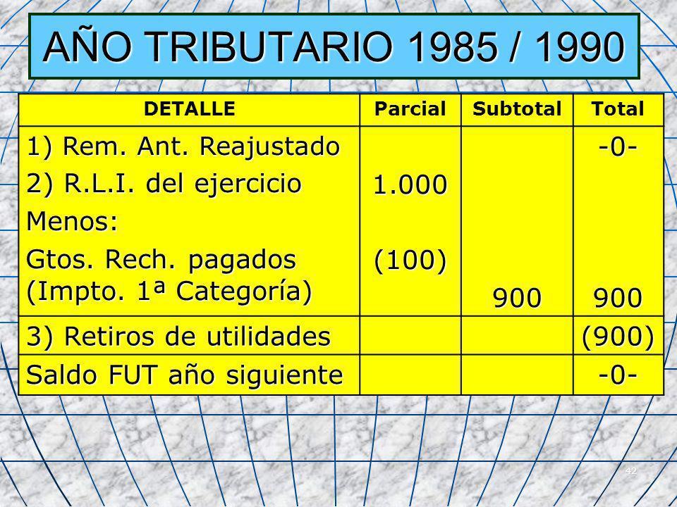 42 AÑO TRIBUTARIO 1985 / 1990 DETALLEParcialSubtotalTotal 1) Rem. Ant. Reajustado 2) R.L.I. del ejercicio Menos: Gtos. Rech. pagados (Impto. 1ª Catego