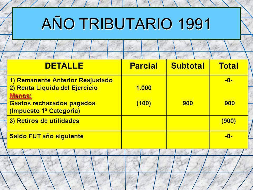 44 AÑO TRIBUTARIO 1991 DETALLEParcialSubtotalTotal 1) Remanente Anterior Reajustado 2) Renta Líquida del EjercicioMenos: Gastos rechazados pagados (Im