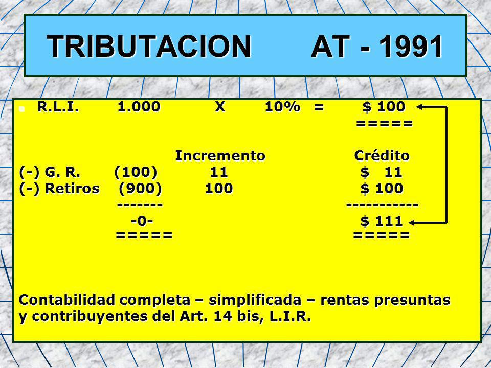 45 TRIBUTACION AT - 1991 R.L.I.1.000 X 10% = $ 100 R.L.I.1.000 X 10% = $ 100 ===== ===== Incremento Crédito Incremento Crédito (-) G. R. (100) 11 $ 11
