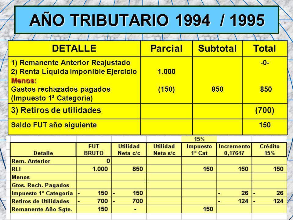 50 AÑO TRIBUTARIO 1994 / 1995 DETALLEParcialSubtotalTotal 1) Remanente Anterior Reajustado 2) Renta Líquida Imponible EjercicioMenos: Gastos rechazado