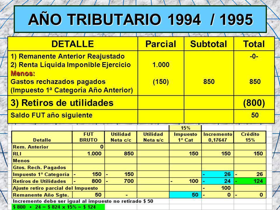 52 AÑO TRIBUTARIO 1994 / 1995 DETALLEParcialSubtotalTotal 1) Remanente Anterior Reajustado 2) Renta Líquida Imponible EjercicioMenos: Gastos rechazado