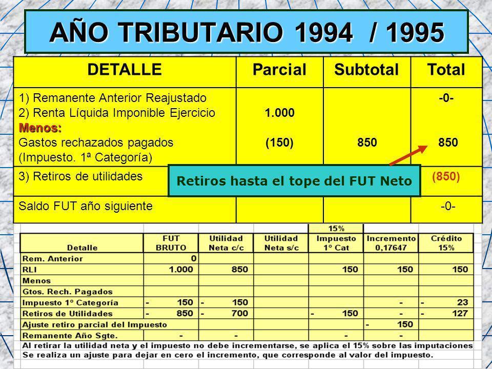 54 AÑO TRIBUTARIO 1994 / 1995 DETALLEParcialSubtotalTotal 1) Remanente Anterior Reajustado 2) Renta Líquida Imponible EjercicioMenos: Gastos rechazado
