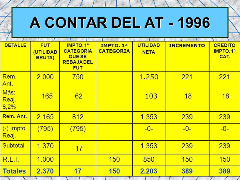 57 A CONTAR DEL AT - 1996 DETALLEFUT (UTILIDAD BRUTA) IMPTO. 1ª CATEGORIA QUE SE REBAJA DEL FUT IMPTO. 1ª CATEGORIA UTILIDAD NETA INCREMENTO CREDITO I