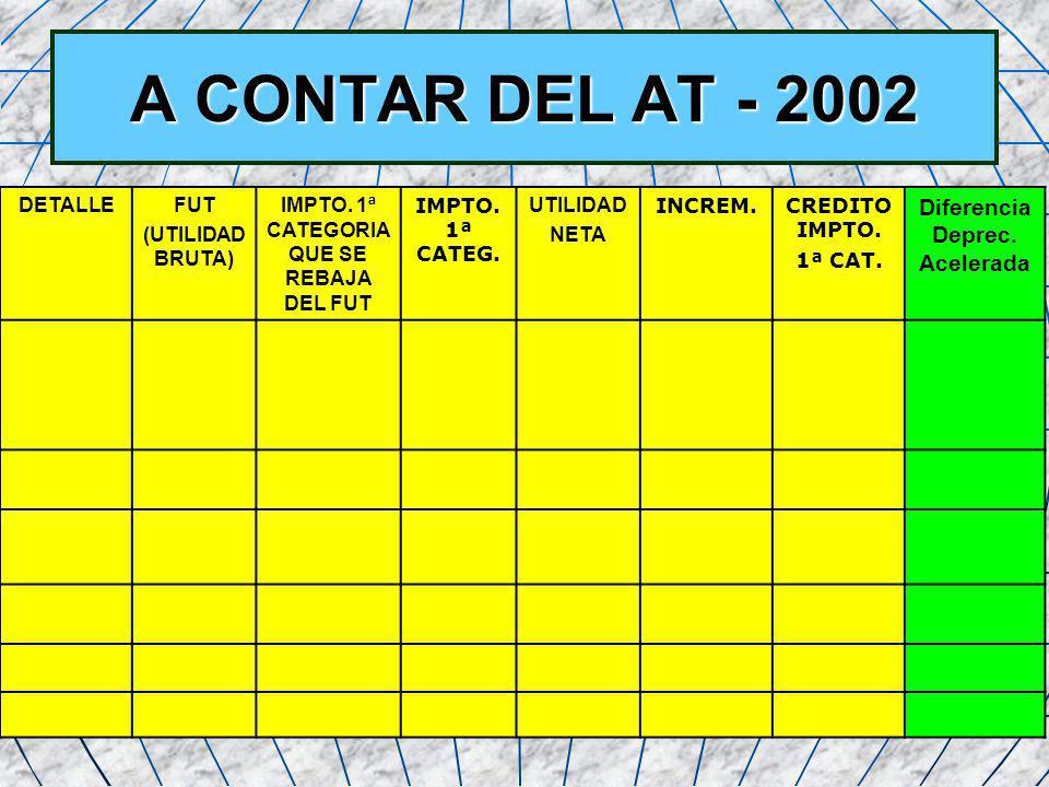 59 A CONTAR DEL AT - 2002 DETALLEFUT (UTILIDAD BRUTA) IMPTO. 1ª CATEGORIA QUE SE REBAJA DEL FUT IMPTO. 1ª CATEG. UTILIDAD NETA INCREM.CREDITO IMPTO. 1