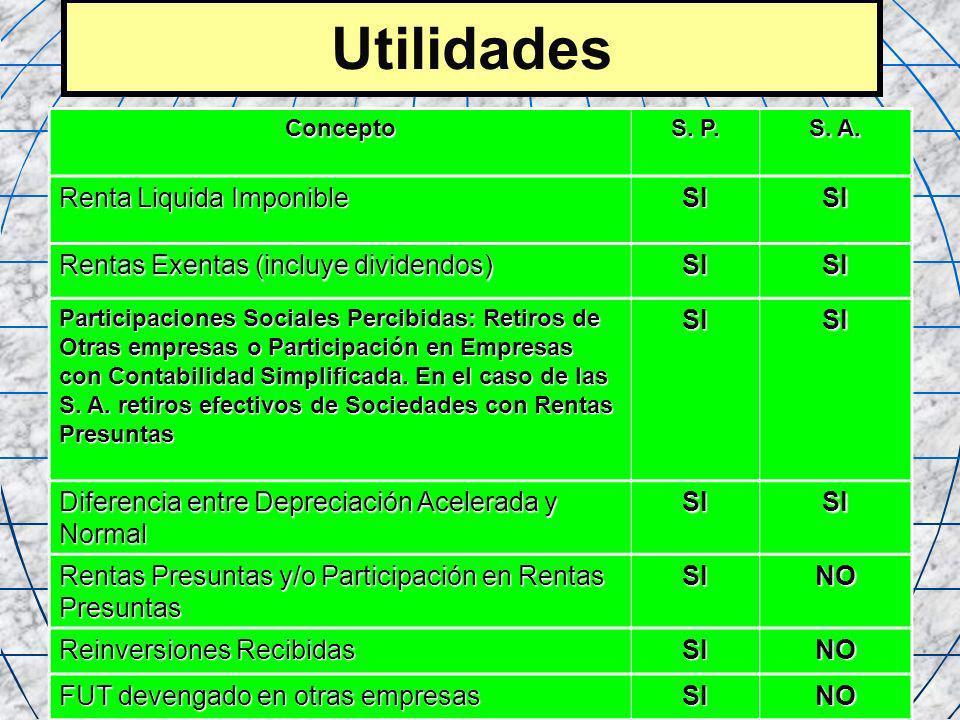 74 Utilidades Concepto S. P. S. A. Renta Liquida Imponible SISI Rentas Exentas (incluye dividendos) SISI Participaciones Sociales Percibidas: Retiros