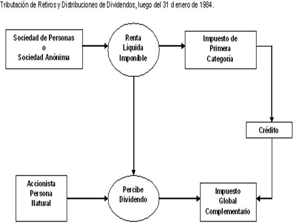 49 TRIBUTACION AT - 1993 R.L.I.1.000 X 15% = $ 150 R.L.I.1.000 X 15% = $ 150===== IncrementoCrédito IncrementoCrédito (-) G.