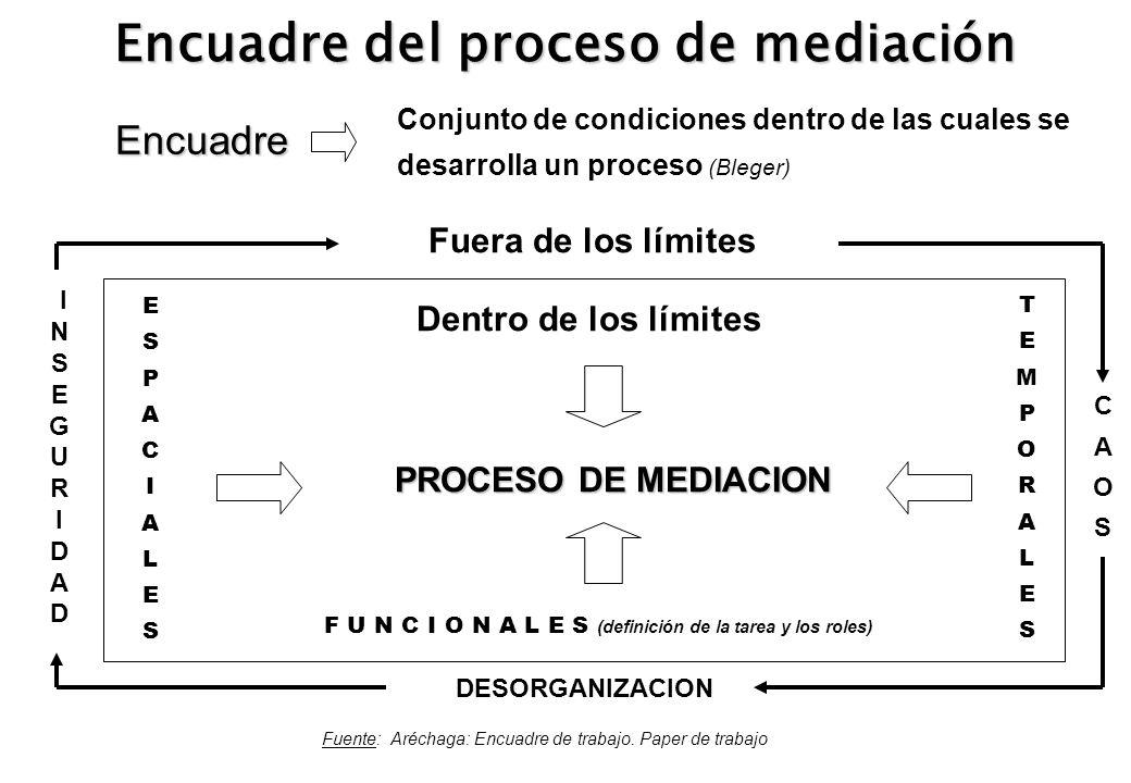 Encuadre del proceso de mediación Fuente: Aréchaga: Encuadre de trabajo. Paper de trabajo Encuadre Conjunto de condiciones dentro de las cuales se des