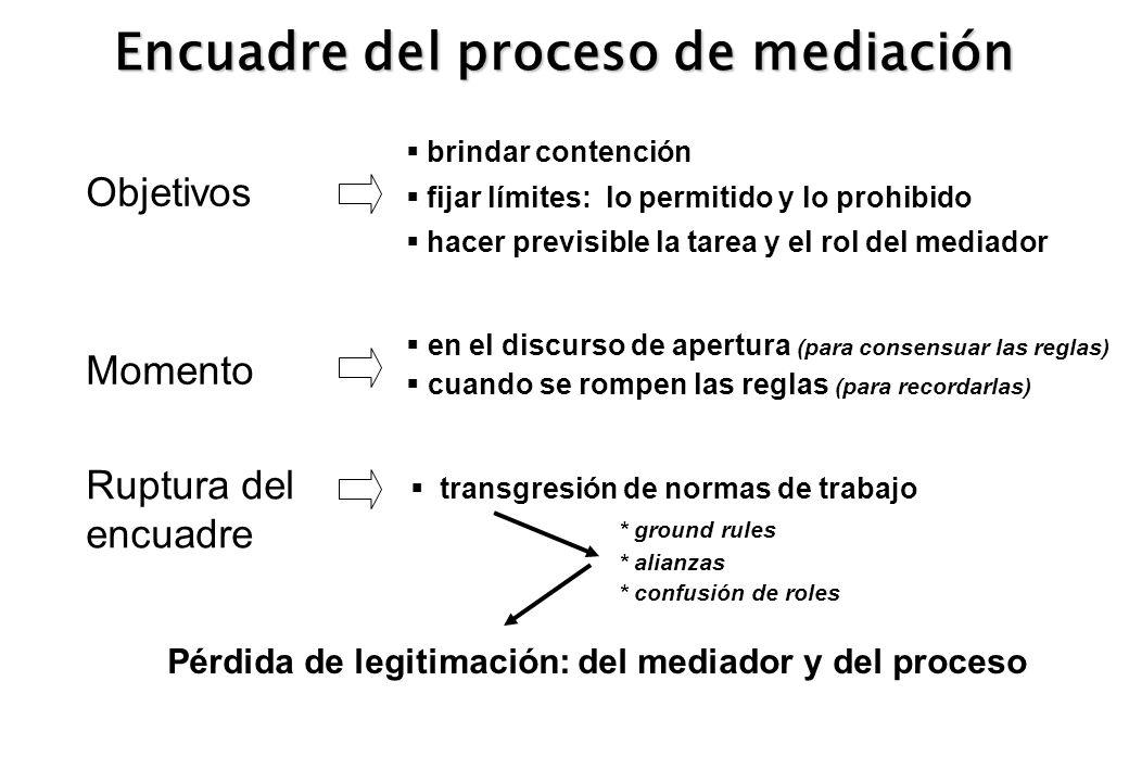 Encuadre del proceso de mediación Objetivos brindar contención fijar límites: lo permitido y lo prohibido hacer previsible la tarea y el rol del media
