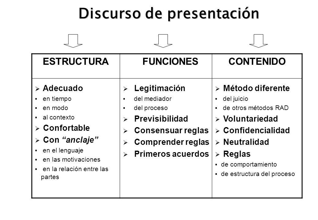 Discurso de presentación ESTRUCTURA Adecuado en tiempo en modo al contexto Confortable Con anclaje en el lenguaje en las motivaciones en la relación e