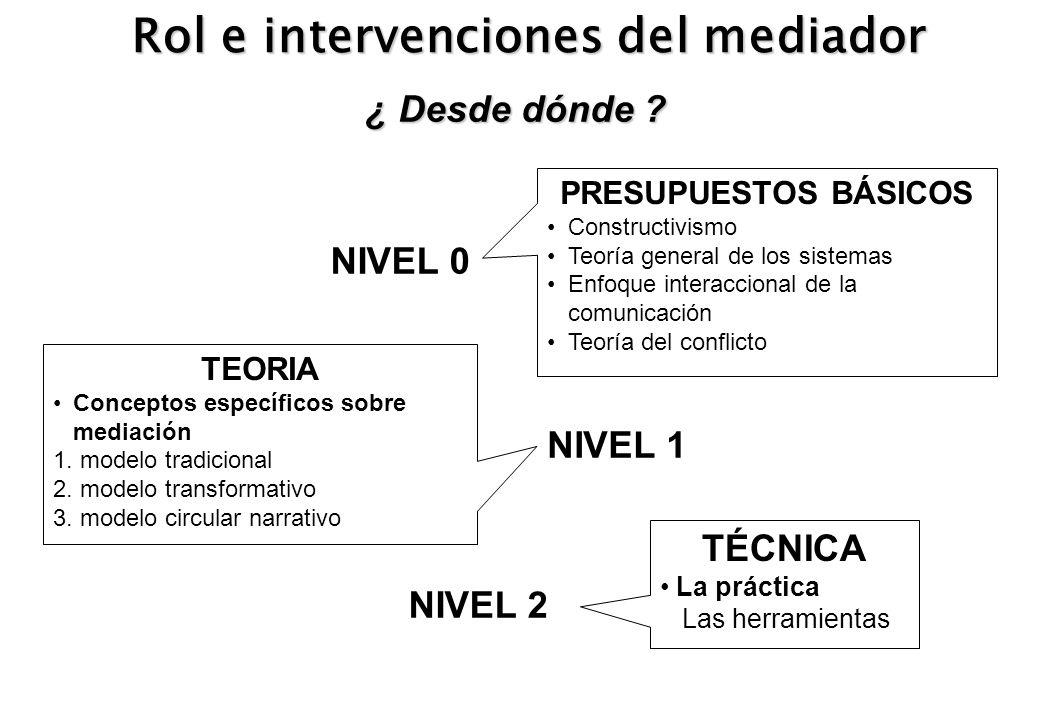 Rol e intervenciones del mediador ¿ Desde dónde ? PRESUPUESTOS BÁSICOS Constructivismo Teoría general de los sistemas Enfoque interaccional de la comu