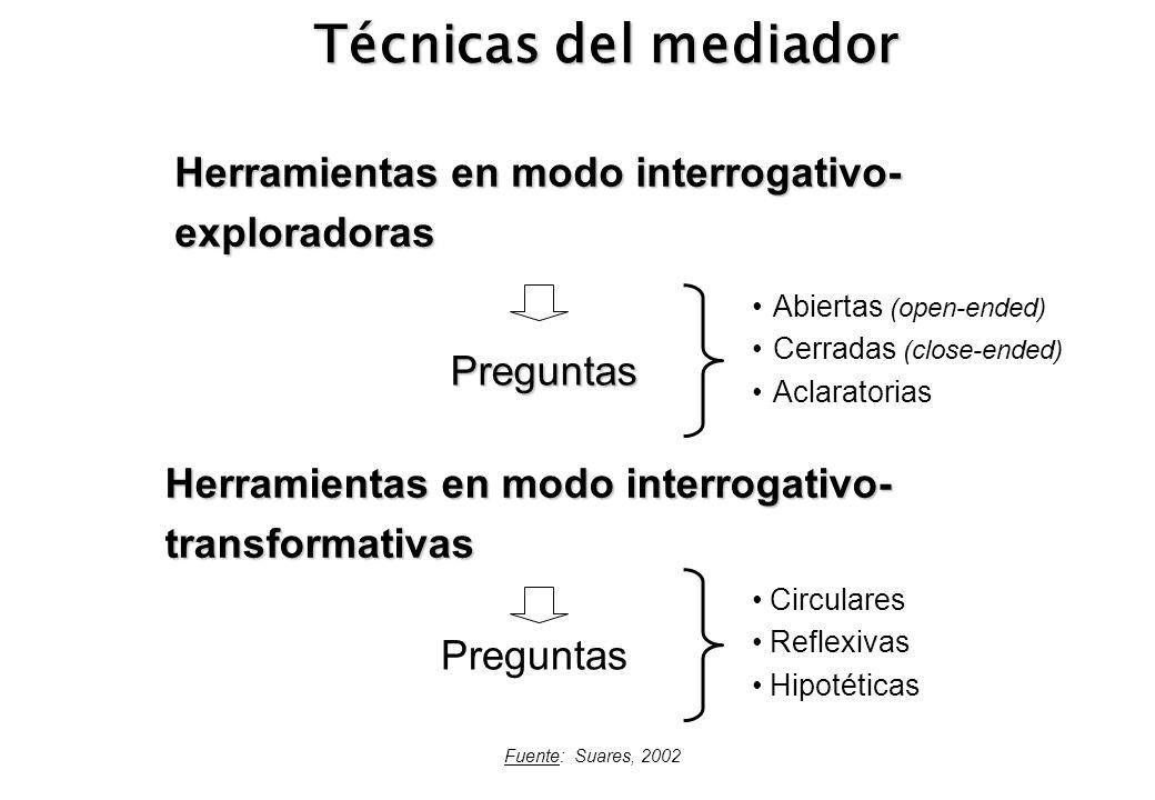 Técnicas del mediador Herramientas en modo interrogativo- exploradoras Preguntas Herramientas en modo interrogativo- transformativas Abiertas (open-en