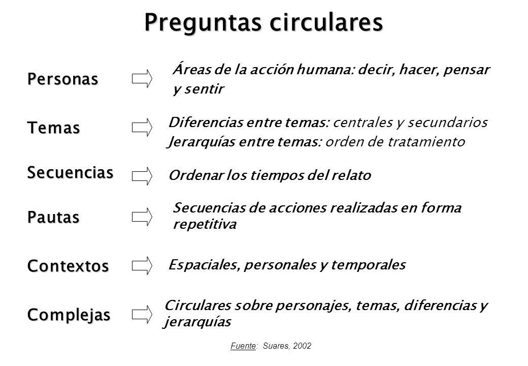 Preguntas circulares Temas Secuencias Pautas Complejas Contextos Personas Áreas de la acción humana: decir, hacer, pensar y sentir Diferencias entre t